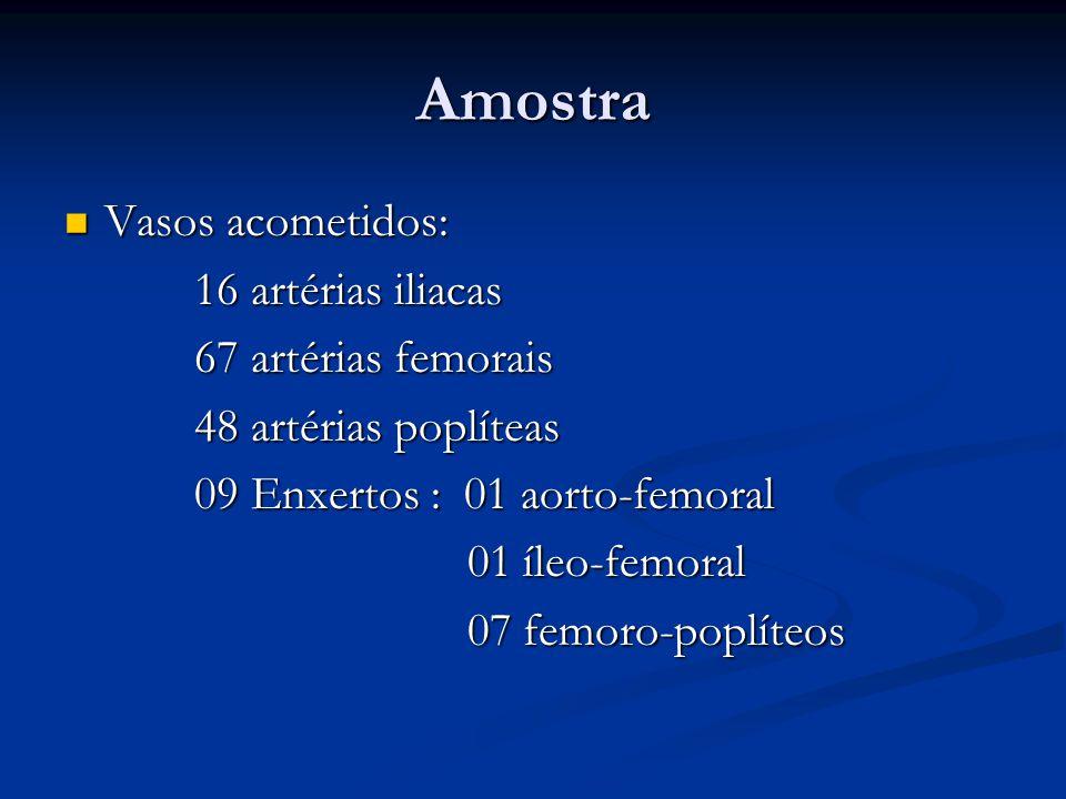 Amostra Vasos acometidos: Vasos acometidos: 16 artérias iliacas 16 artérias iliacas 67 artérias femorais 67 artérias femorais 48 artérias poplíteas 48 artérias poplíteas 09 Enxertos : 01 aorto-femoral 09 Enxertos : 01 aorto-femoral 01 íleo-femoral 01 íleo-femoral 07 femoro-poplíteos 07 femoro-poplíteos