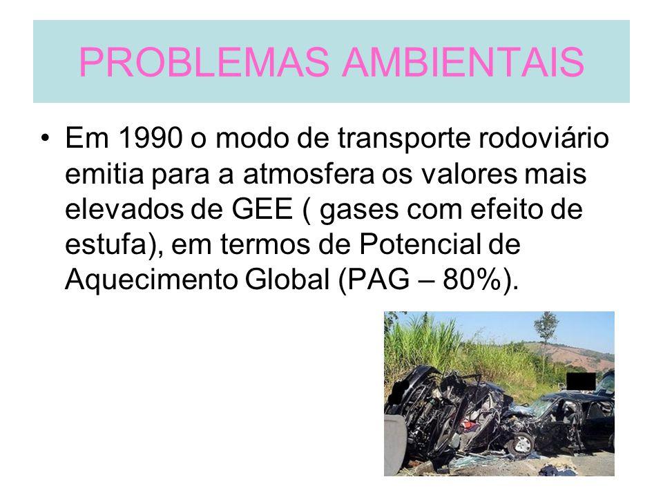 PROBLEMAS AMBIENTAIS Em 1990 o modo de transporte rodoviário emitia para a atmosfera os valores mais elevados de GEE ( gases com efeito de estufa), em termos de Potencial de Aquecimento Global (PAG – 80%).