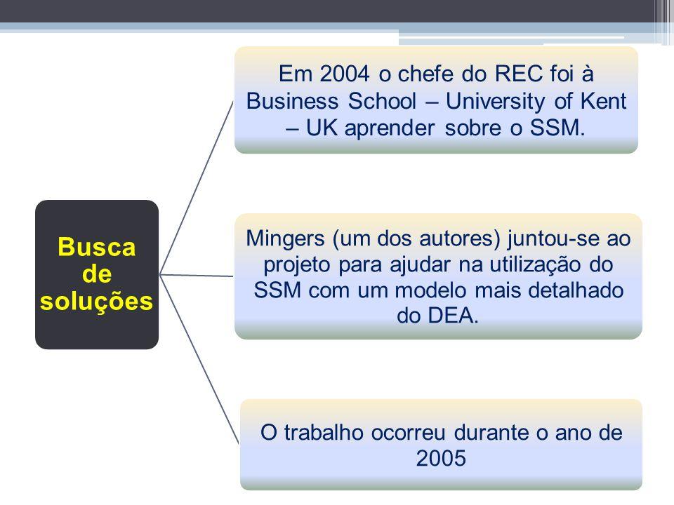 Dificuldades Comparar de Institutos de diferentes naturezas Utilização do DEA. Entretanto era essencial para a definição dos Inputs e Outputs. Divergê