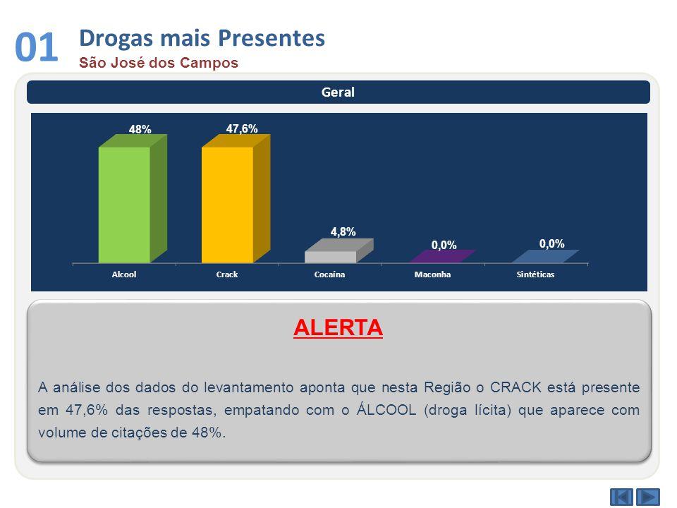 Drogas mais Presentes São José dos Campos 01 Geral A análise dos dados do levantamento aponta que nesta Região o CRACK está presente em 47,6% das respostas, empatando com o ÁLCOOL (droga lícita) que aparece com volume de citações de 48%.