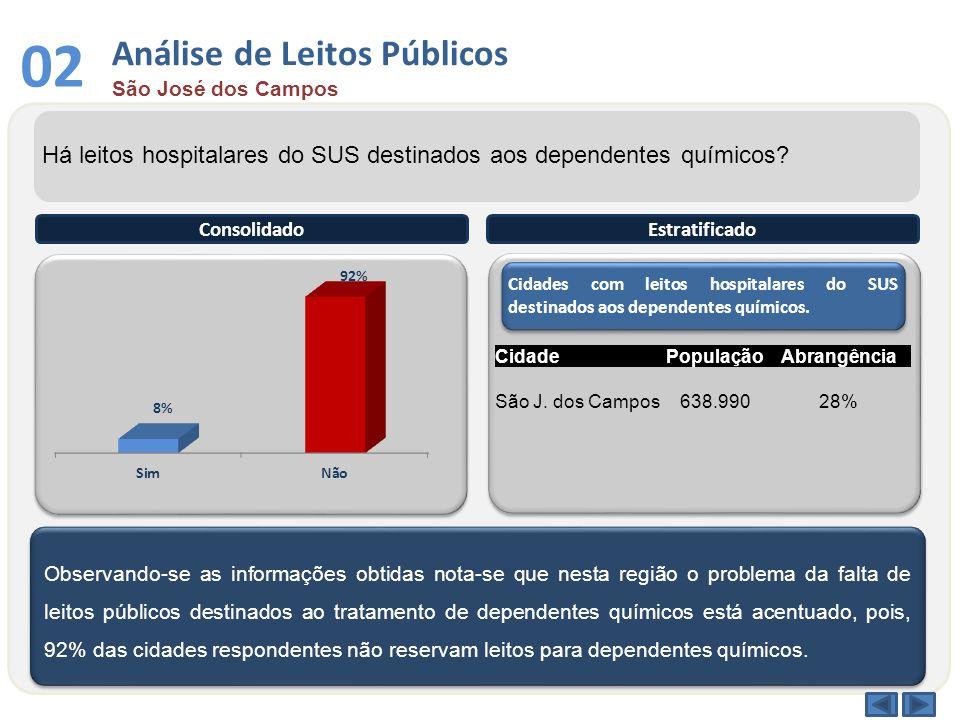 03 Análise por Faixa Etária São José dos Campos Qual a faixa etária entre os dependentes químicos atendidos no sistema público.