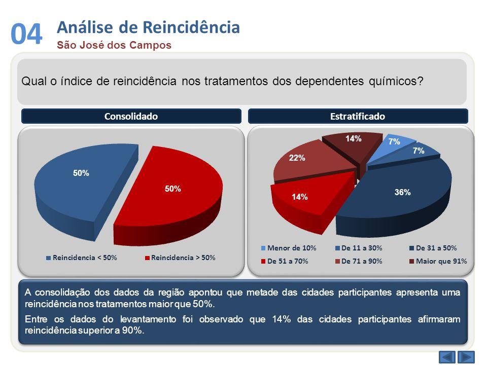 Análise de Reincidência São José dos Campos 04 Qual o índice de reincidência nos tratamentos dos dependentes químicos.