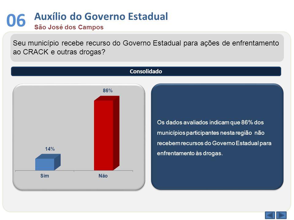Auxílio do Governo Estadual São José dos Campos 06 Os dados avaliados indicam que 86% dos municípios participantes nesta região não recebem recursos do Governo Estadual para enfrentamento às drogas.
