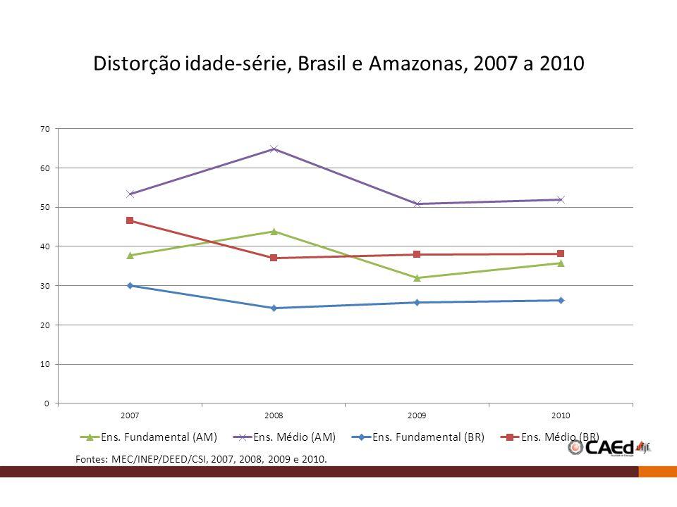Distorção idade-série, Brasil e Amazonas, 2007 a 2010 Fontes: MEC/INEP/DEED/CSI, 2007, 2008, 2009 e 2010.