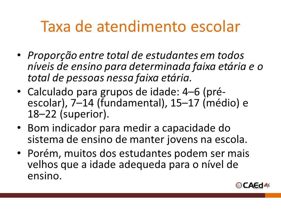 Taxa de atendimento escolar Proporção entre total de estudantes em todos níveis de ensino para determinada faixa etária e o total de pessoas nessa fai