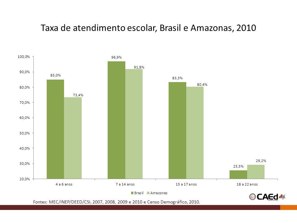 Taxa de atendimento escolar, Brasil e Amazonas, 2010 Fontes: MEC/INEP/DEED/CSI, 2007, 2008, 2009 e 2010 e Censo Demográfico, 2010.