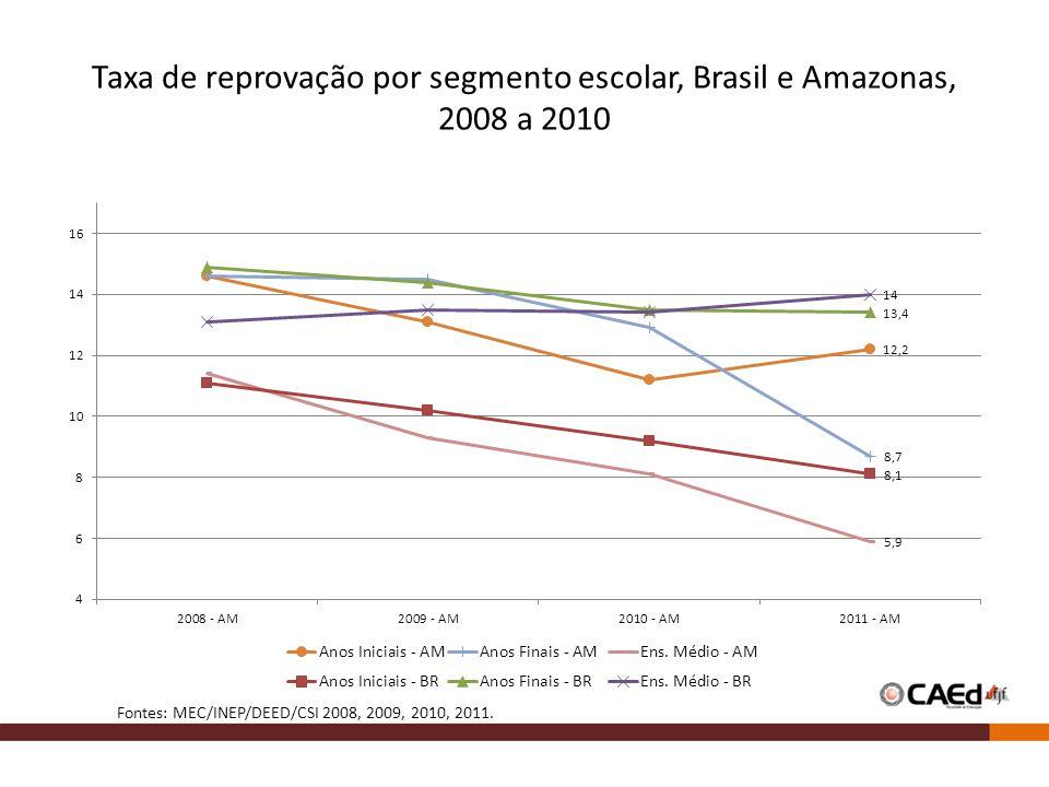 Taxa de reprovação por segmento escolar, Brasil e Amazonas, 2008 a 2010 Fontes: MEC/INEP/DEED/CSI 2008, 2009, 2010, 2011.