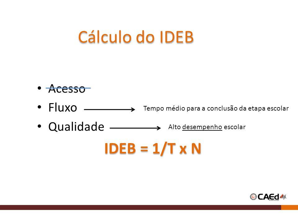 Cálculo do IDEB Acesso Fluxo Qualidade IDEB = 1/T x N Tempo médio para a conclusão da etapa escolar Alto desempenho escolar