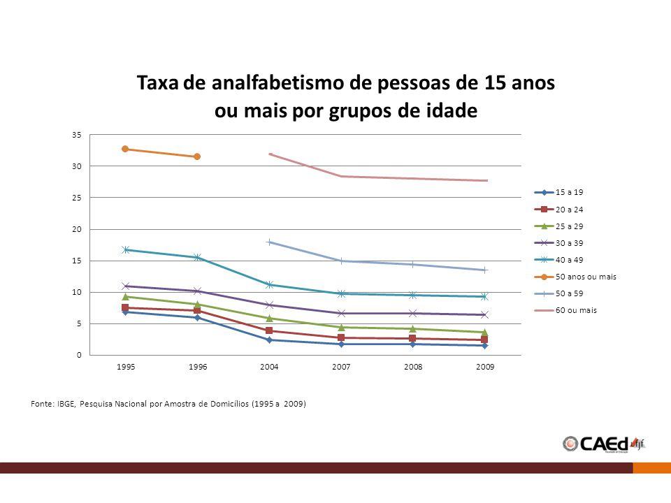 Fonte: IBGE, Pesquisa Nacional por Amostra de Domicílios (1995 a 2009)