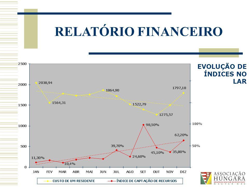 RELATÓRIO FINANCEIRO 50% 100% EVOLUÇÃO DE ÍNDICES NO LAR
