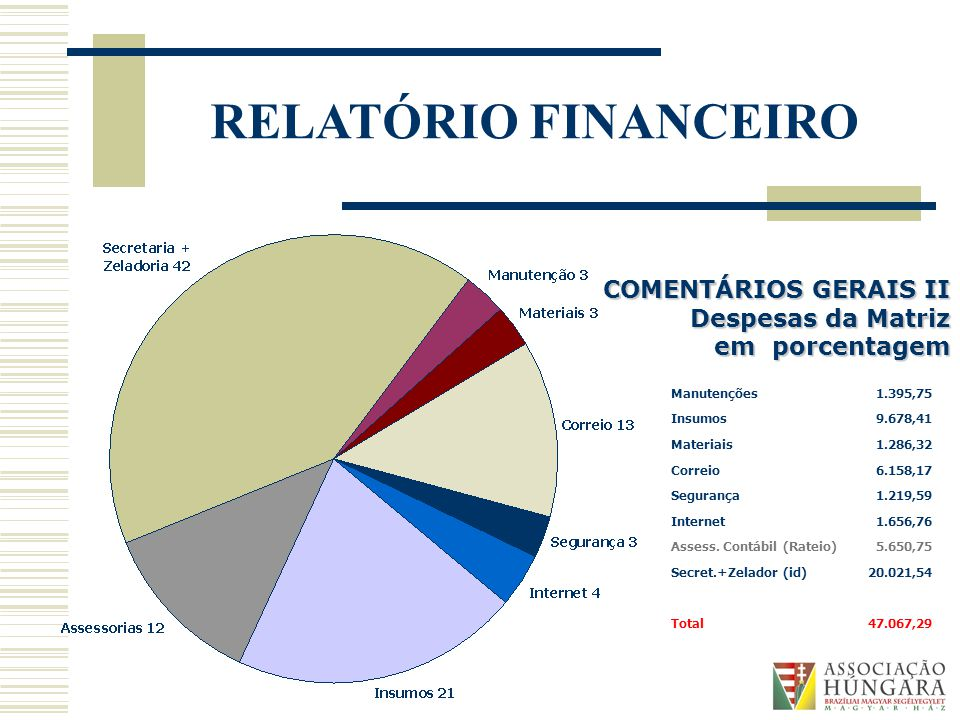 RELATÓRIO FINANCEIRO COMENTÁRIOS GERAIS II Despesas da Matriz em porcentagem Manutenções1.395,75 Insumos9.678,41 Materiais1.286,32 Correio6.158,17 Segurança1.219,59 Internet1.656,76 Assess.