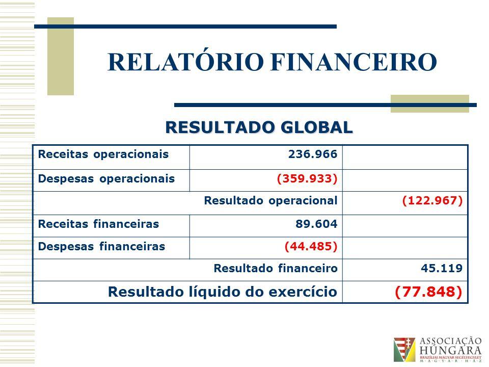 RELATÓRIO FINANCEIRO RESULTADO GLOBAL Receitas operacionais236.966 Despesas operacionais(359.933) Resultado operacional(122.967) Receitas financeiras89.604 Despesas financeiras(44.485) Resultado financeiro45.119 Resultado líquido do exercício(77.848)