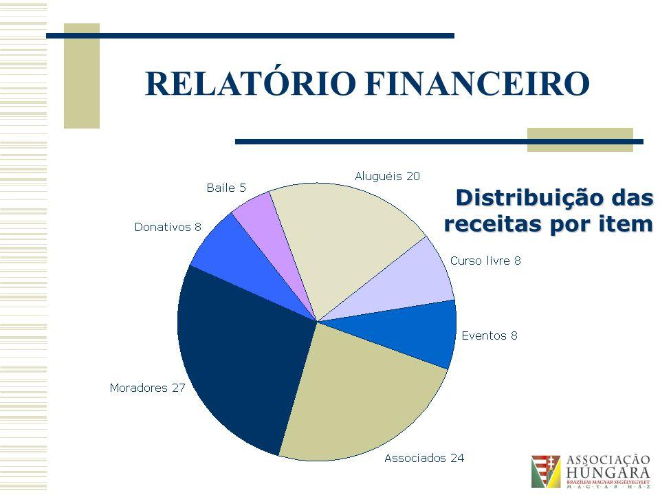 RELATÓRIO FINANCEIRO Distribuição das receitas por item
