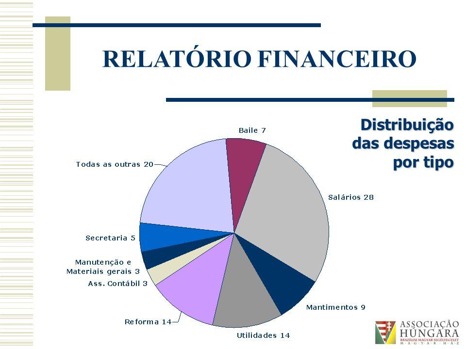 RELATÓRIO FINANCEIRO Distribuição das despesas por tipo