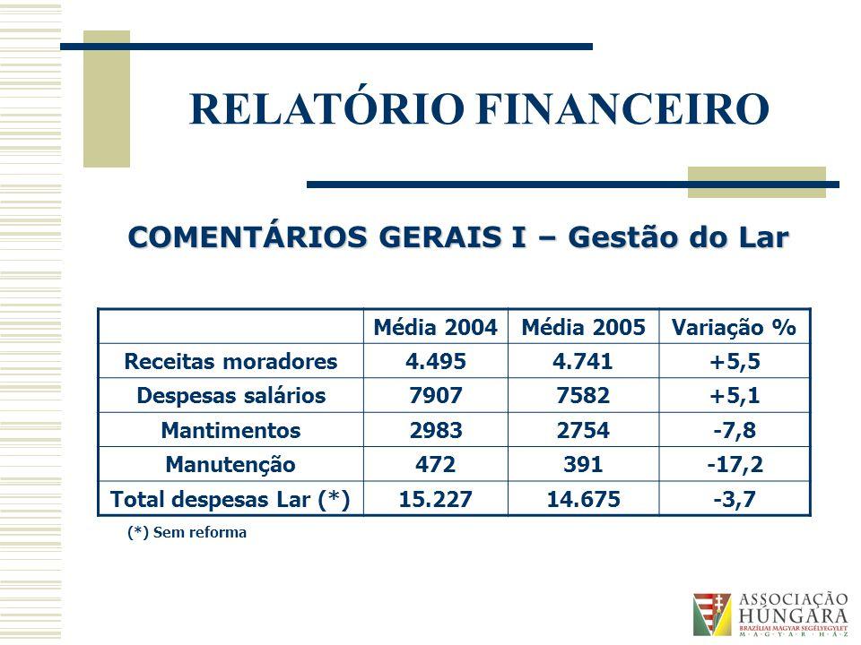 RELATÓRIO FINANCEIRO Média 2004Média 2005Variação % Receitas moradores4.4954.741+5,5 Despesas salários79077582+5,1 Mantimentos29832754-7,8 Manutenção472391-17,2 Total despesas Lar (*)15.22714.675-3,7 COMENTÁRIOS GERAIS I – Gestão do Lar (*) Sem reforma
