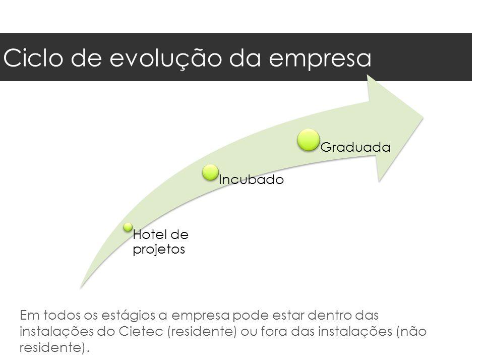 Custos envolvidos  80% investidos no desenvolvimento start-up  20% cobertura de custos incorridos Cietec
