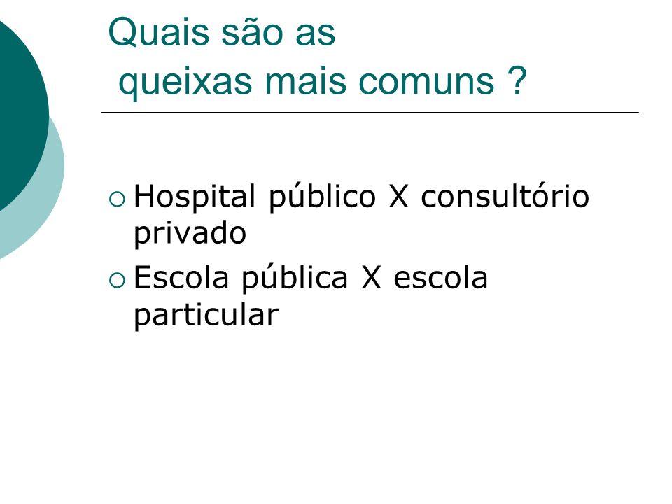 Quais são as queixas mais comuns ?  Hospital público X consultório privado  Escola pública X escola particular