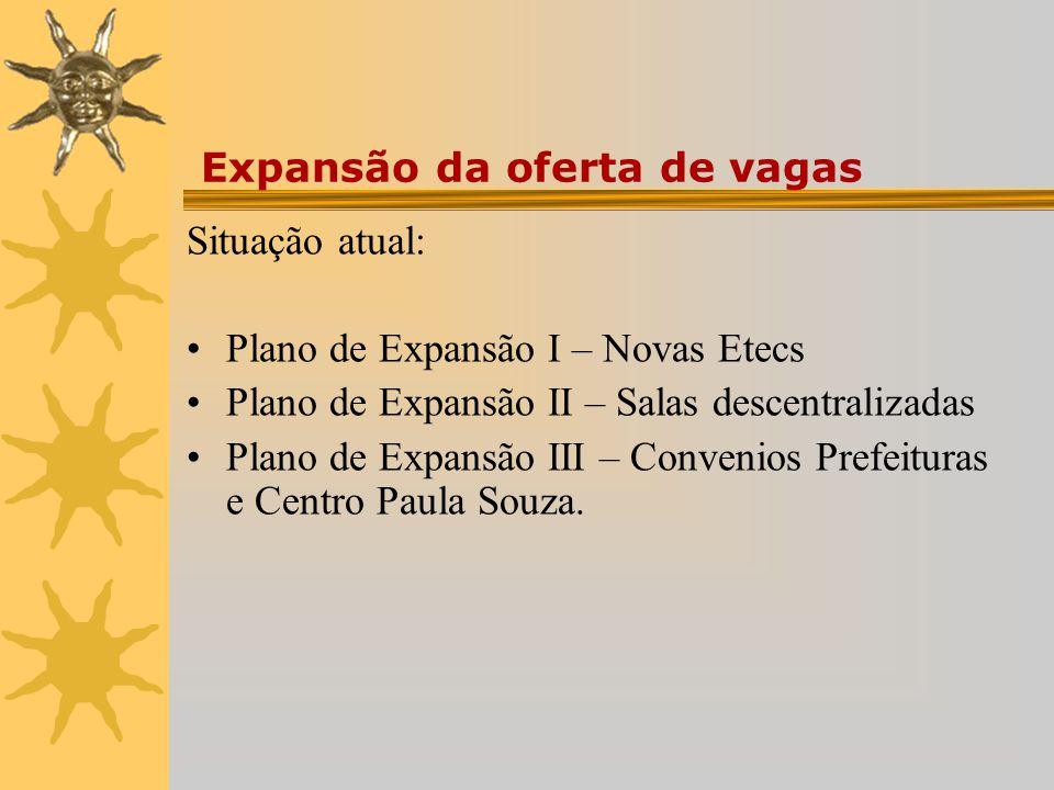 Expansão da oferta de vagas Situação atual: Plano de Expansão I – Novas Etecs Plano de Expansão II – Salas descentralizadas Plano de Expansão III – Convenios Prefeituras e Centro Paula Souza.