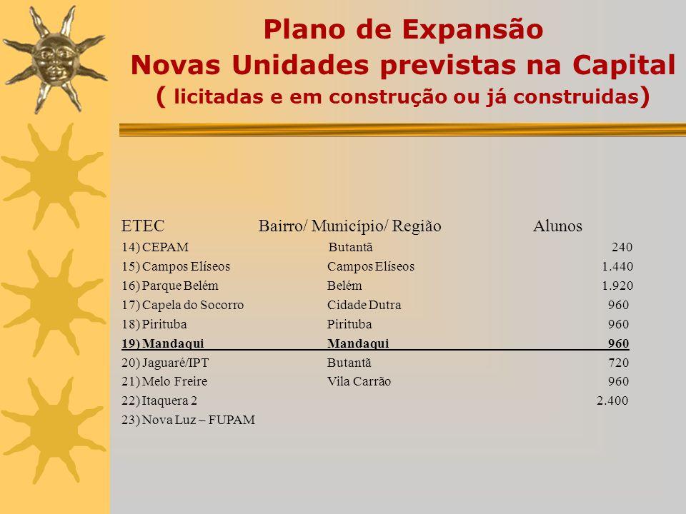Expansão da oferta de vagas Situação atual: Plano de Expansão I – Novas Etecs Plano de Expansão II – Salas descentralizadas Plano de Expansão III – Co