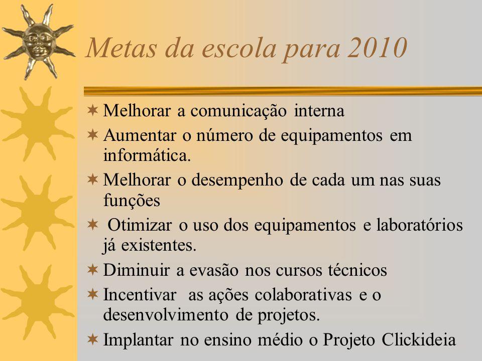 Metas da escola para 2010  Melhorar a comunicação interna  Aumentar o número de equipamentos em informática.