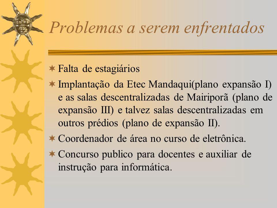 Problemas a serem enfrentados  Falta de estagiários  Implantação da Etec Mandaqui(plano expansão I) e as salas descentralizadas de Mairiporã (plano de expansão III) e talvez salas descentralizadas em outros prédios (plano de expansão II).