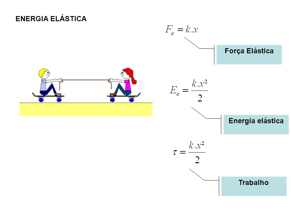 ENERGIA ELÁSTICA Força Elástica Energia elástica Trabalho