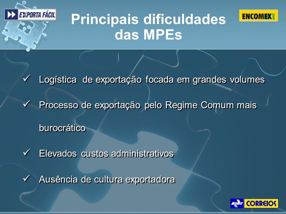 Logística de exportação focada em grandes volumes Processo de exportação pelo Regime Comum mais burocrático Elevados custos administrativos Ausência d