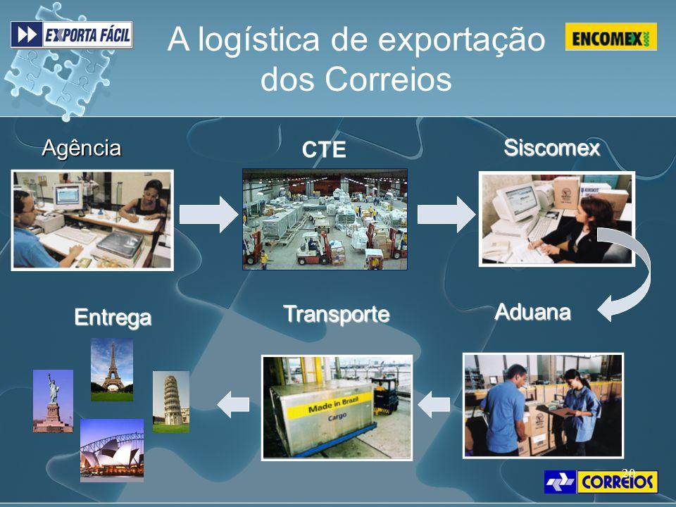 20 A logística de exportação dos Correios Agência Siscomex Aduana Transporte Entrega CTE