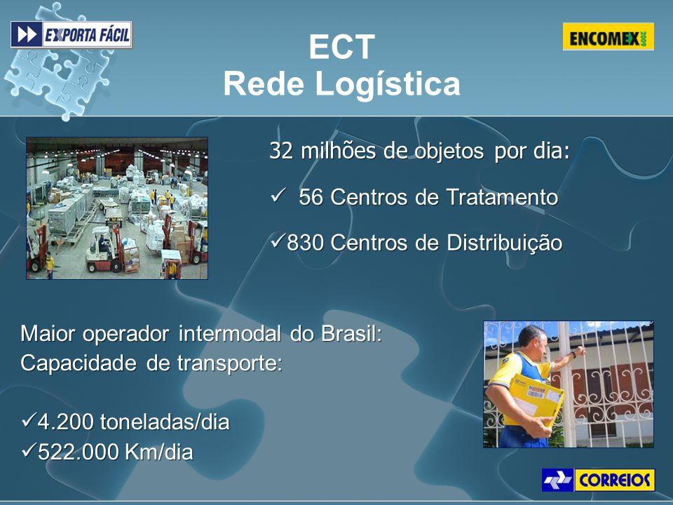 32 milhões de objetos por dia: 56 Centros de Tratamento 830 Centros de Distribuição 32 milhões de objetos por dia: 56 Centros de Tratamento 830 Centro