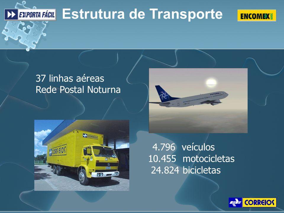 Estrutura de Transporte 37 linhas aéreas Rede Postal Noturna 4.796 veículos 10.455 motocicletas 24.824 bicicletas