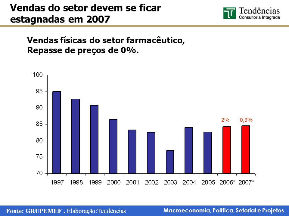 Macroeconomia, Política, Setorial e Projetos Vendas físicas do setor farmacêutico, Repasse de preços de 0%. Vendas do setor devem se ficar estagnadas