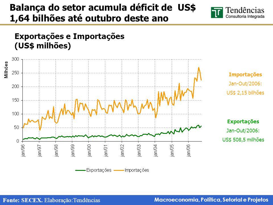Macroeconomia, Política, Setorial e Projetos Exportações e Importações (US$ milhões) Balança do setor acumula déficit de US$ 1,64 bilhões até outubro