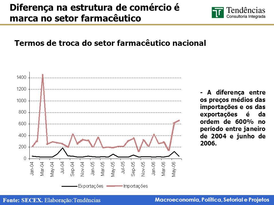 Macroeconomia, Política, Setorial e Projetos Termos de troca do setor farmacêutico nacional Diferença na estrutura de comércio é marca no setor farmac