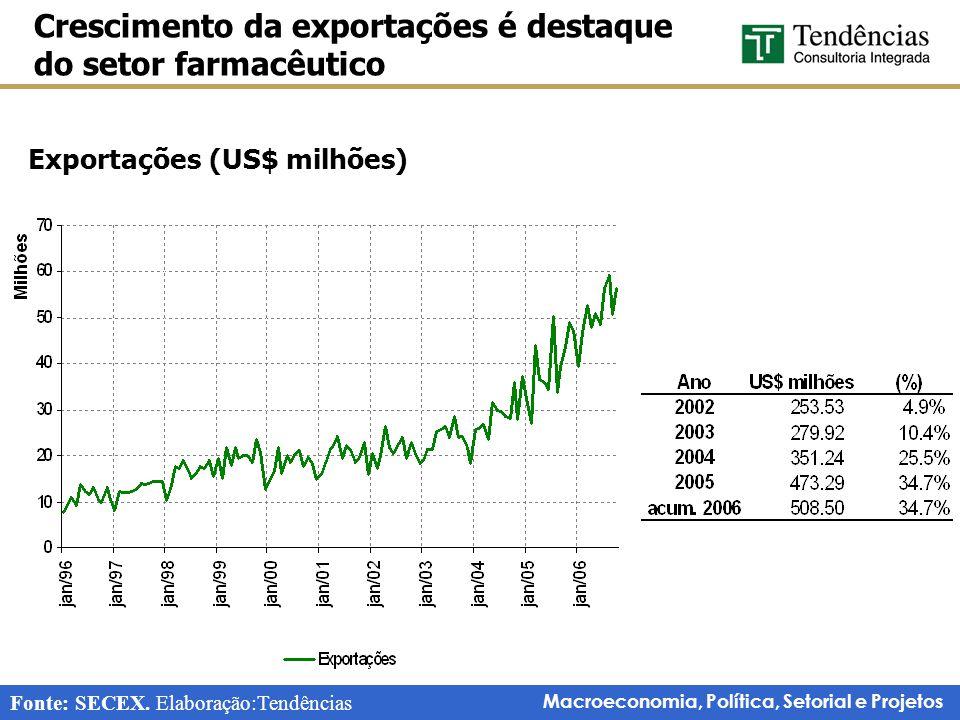 Macroeconomia, Política, Setorial e Projetos Crescimento da exportações é destaque do setor farmacêutico Exportações (US$ milhões) Fonte: SECEX. Elabo