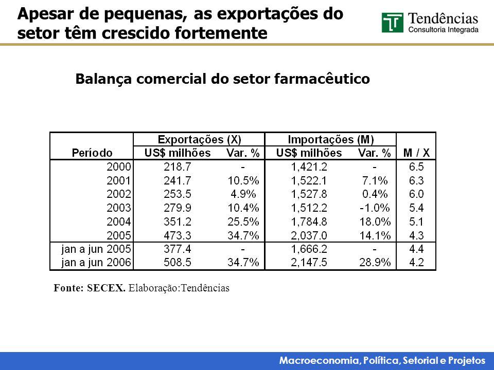 Macroeconomia, Política, Setorial e Projetos Balança comercial do setor farmacêutico Apesar de pequenas, as exportações do setor têm crescido fortemen