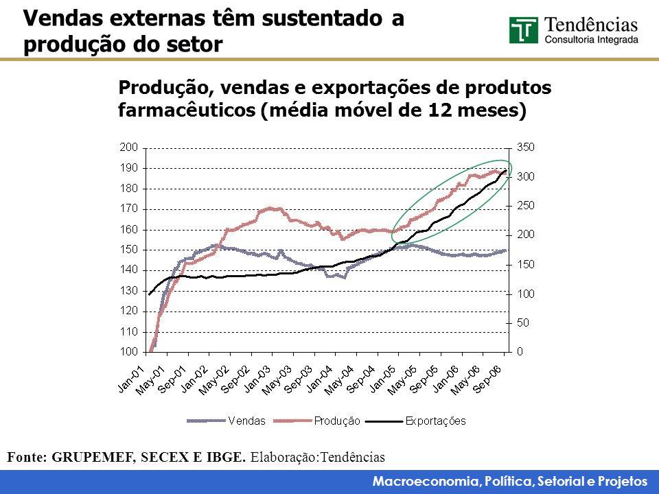 Macroeconomia, Política, Setorial e Projetos Produção, vendas e exportações de produtos farmacêuticos (média móvel de 12 meses) Vendas externas têm su