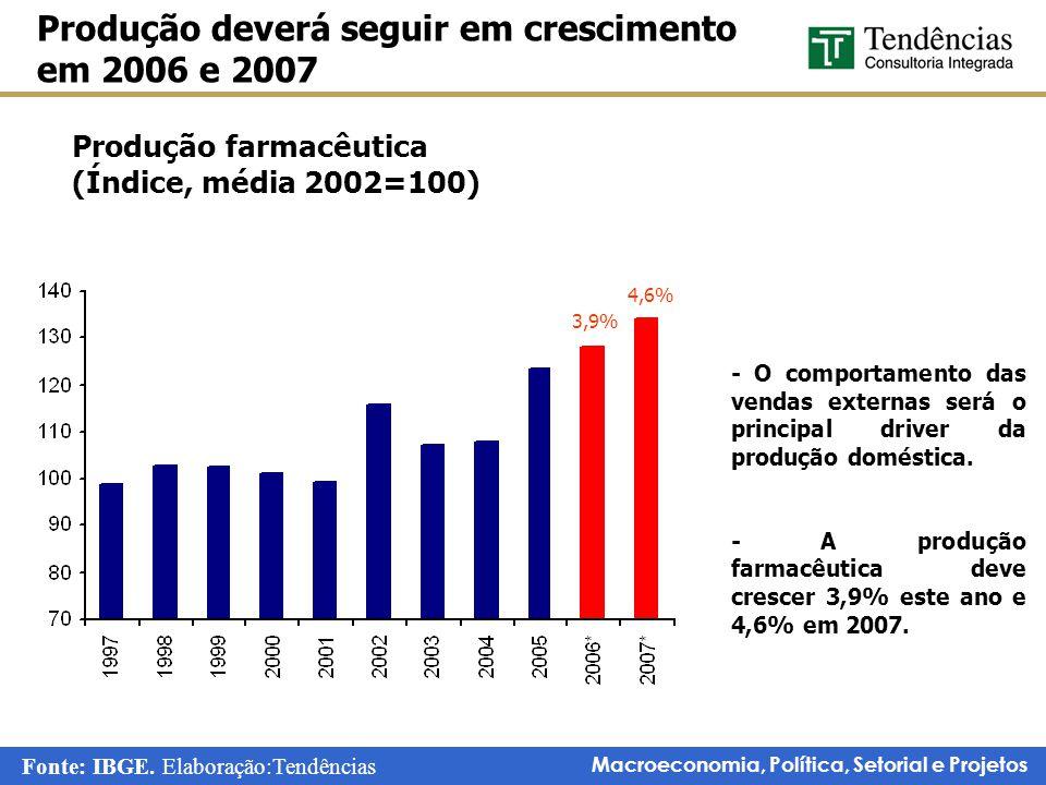 Macroeconomia, Política, Setorial e Projetos Produção deverá seguir em crescimento em 2006 e 2007 Fonte: IBGE. Elaboração:Tendências Produção farmacêu