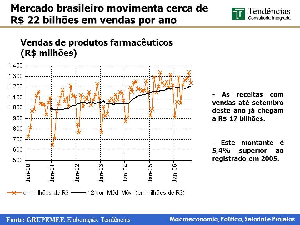 Macroeconomia, Política, Setorial e Projetos Vendas de produtos farmacêuticos (R$ milhões) Mercado brasileiro movimenta cerca de R$ 22 bilhões em vend