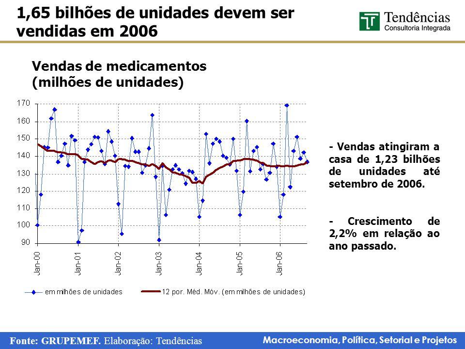 Macroeconomia, Política, Setorial e Projetos Participação de mercado dos medicamentos Genéricos: Volume e unidades Genéricos representam cerca de 14% do mercado brasileiro Fonte: IMS Health.