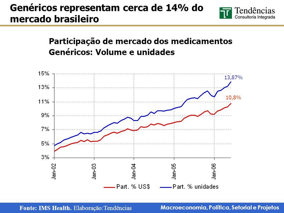 Macroeconomia, Política, Setorial e Projetos Participação de mercado dos medicamentos Genéricos: Volume e unidades Genéricos representam cerca de 14%