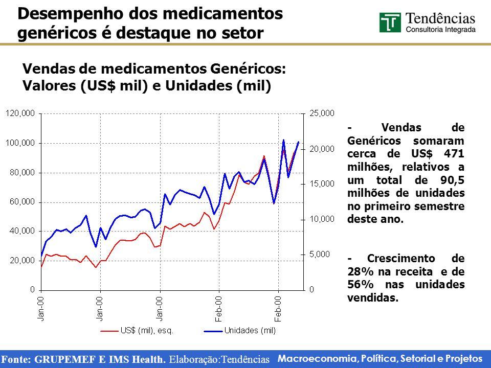 Macroeconomia, Política, Setorial e Projetos Vendas de produtos farmacêuticos Vendas teriam diminuído não fosse o desempenho dos Genéricos Fonte: GRUPEMEF e IMS Health.