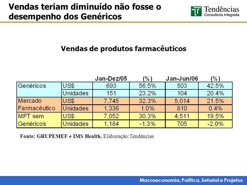 Macroeconomia, Política, Setorial e Projetos Vendas de produtos farmacêuticos Vendas teriam diminuído não fosse o desempenho dos Genéricos Fonte: GRUP