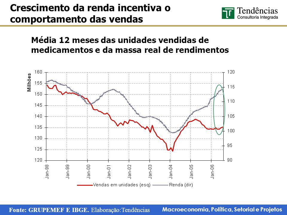 Macroeconomia, Política, Setorial e Projetos Média 12 meses das unidades vendidas de medicamentos e da massa real de rendimentos Crescimento da renda