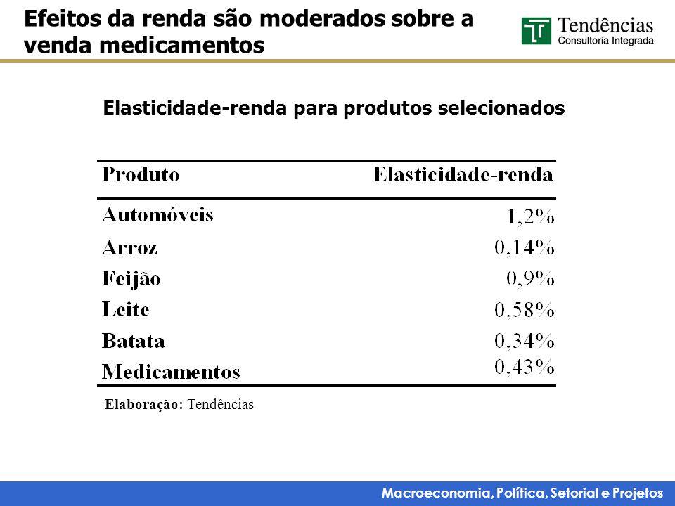 Macroeconomia, Política, Setorial e Projetos Elasticidade-renda para produtos selecionados Efeitos da renda são moderados sobre a venda medicamentos E