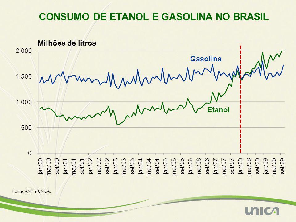 CONSUMO DE ETANOL E GASOLINA NO BRASIL Fonte: ANP e UNICA. Gasolina Etanol Milhões de litros