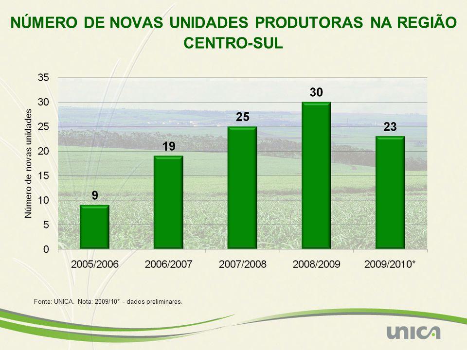 NÚMERO DE NOVAS UNIDADES PRODUTORAS NA REGIÃO CENTRO-SUL Fonte: UNICA. Nota: 2009/10* - dados preliminares.