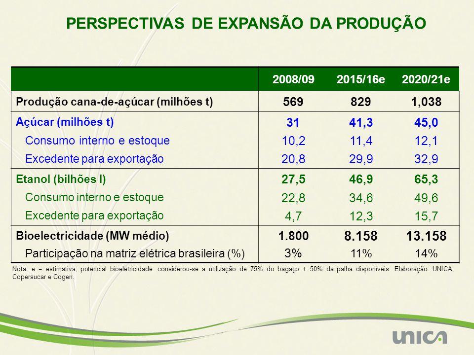 2008/092015/16e2020/21e Produção cana-de-açúcar (milhões t) 5698291,038 Açúcar (milhões t) 3141,345,0 Consumo interno e estoque 10,211,412,1 Excedente para exportação 20,829,932,9 Etanol (bilhões l) 27,546,965,3 Consumo interno e estoque 22,834,649,6 Excedente para exportação 4,712,315,7 Bioelectricidade (MW médio) 1.800 8.15813.158 Participação na matriz elétrica brasileira (%) 3% 11%14% PERSPECTIVAS DE EXPANSÃO DA PRODUÇÃO Nota: e = estimativa; potencial bioeletricidade: considerou-se a utilização de 75% do bagaço + 50% da palha disponíveis.