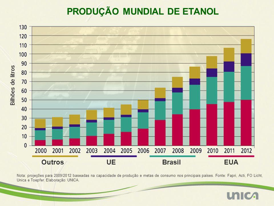OutrosUEBrasilEUA Nota: projeções para 2009/2012 baseadas na capacidade de produção e metas de consumo nos principais países. Fonte: Fapri, Acti, FO L
