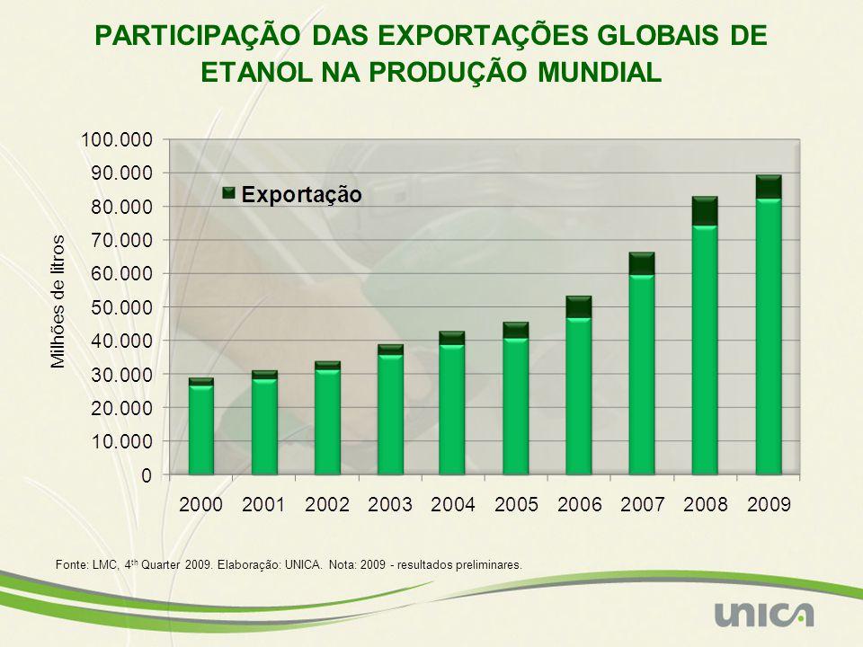 PARTICIPAÇÃO DAS EXPORTAÇÕES GLOBAIS DE ETANOL NA PRODUÇÃO MUNDIAL Fonte: LMC, 4 th Quarter 2009. Elaboração: UNICA. Nota: 2009 - resultados prelimina