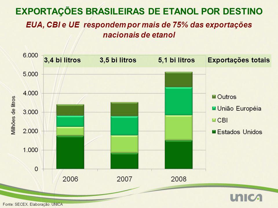 EXPORTAÇÕES BRASILEIRAS DE ETANOL POR DESTINO EUA, CBI e UE respondem por mais de 75% das exportações nacionais de etanol 3,4 bi litros3,5 bi litros5,1 bi litrosExportações totais Fonte: SECEX.